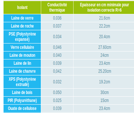 comparatif-epaisseur-isolation