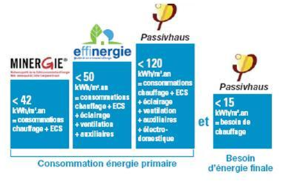 consomation-energie-primaire