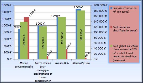 tableau-comparaison-maison-economique