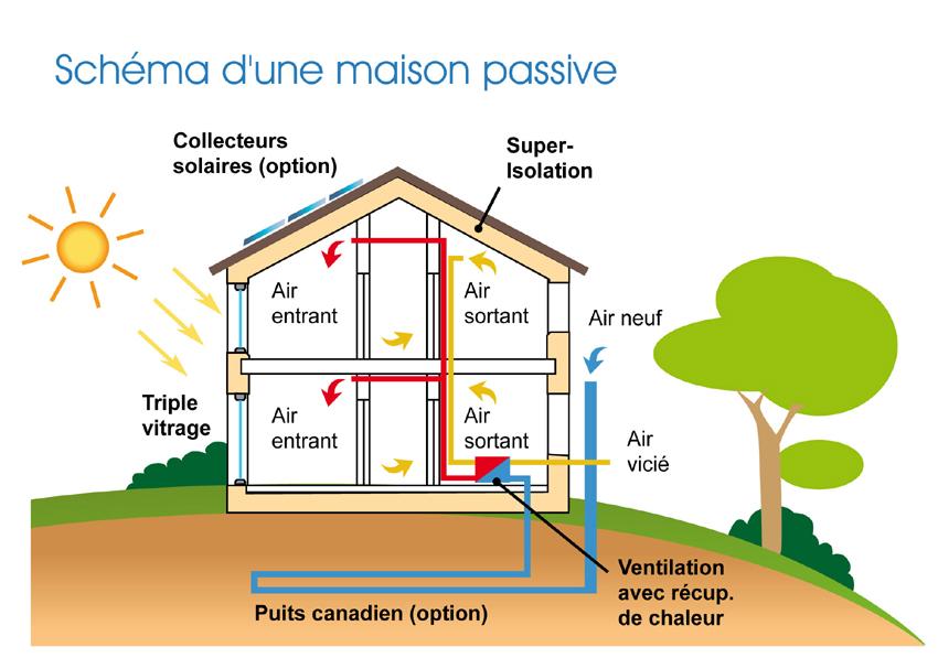 Maison passive maison bioclimatique aide et conseil - Maison bioclimatique passive ...